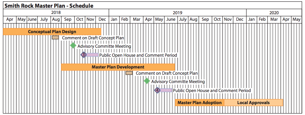 Smith Rock Master Plan Schedule.png