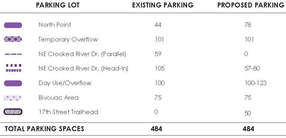 Smith Rock Master Plan Parking Summary