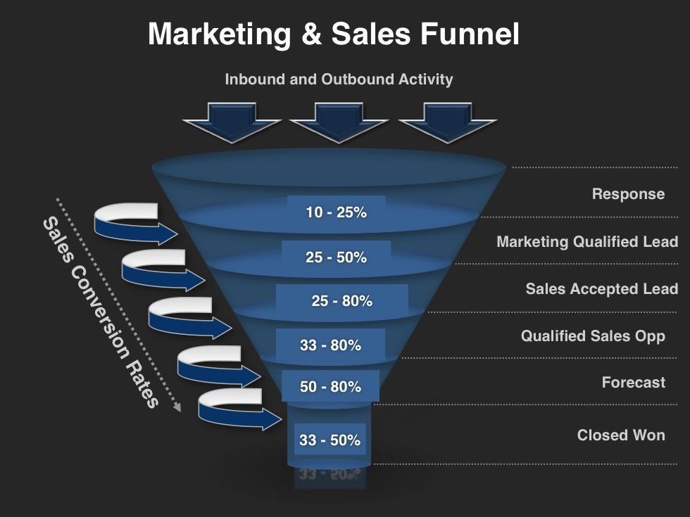 Demand-Creation-Planning-Template-Marketing-Sales-Funnel.jpg