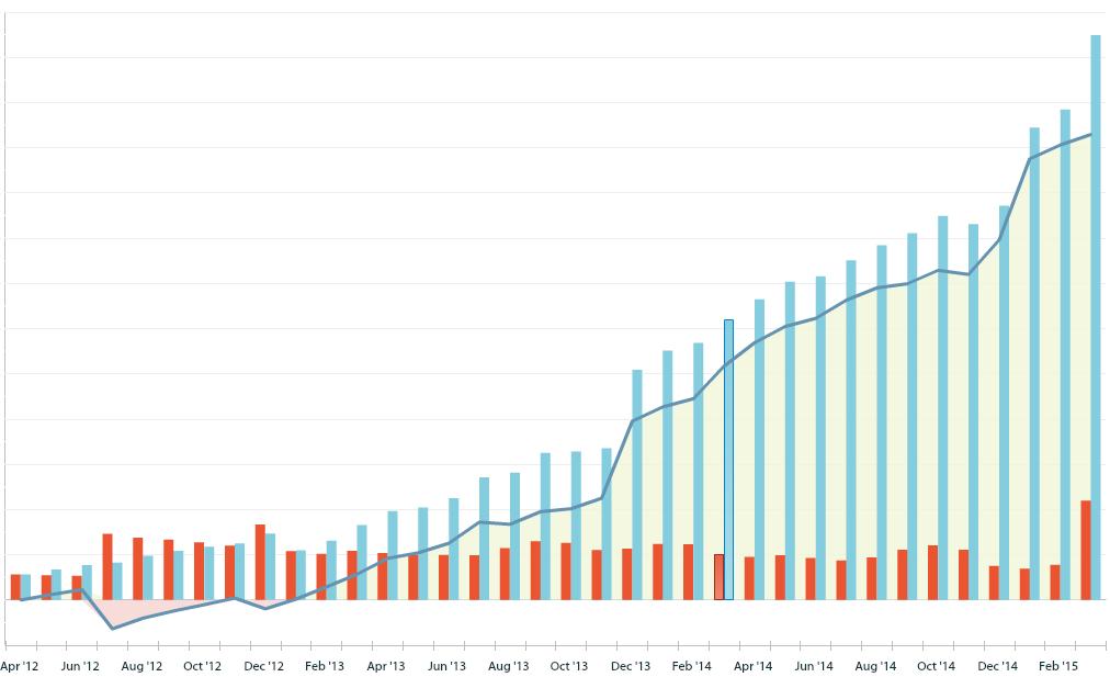 Eksempel på en graf over net worth over tre år som gir motivasjon til å fortsette.