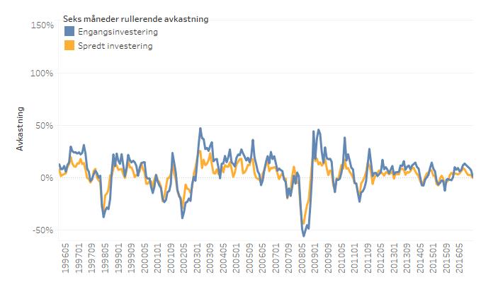 Investering_Linje_EivindBerg_Halvår.png