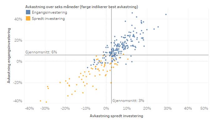 Investering_Avkastning_EivindBerg_Halvår.png
