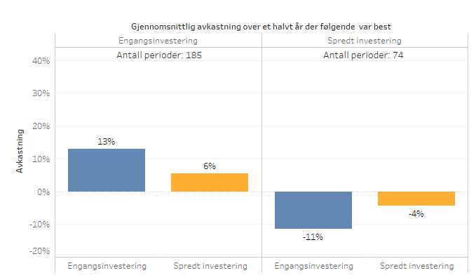 Investering_Gjennomsnitt_EivindBerg_Halvtår.png