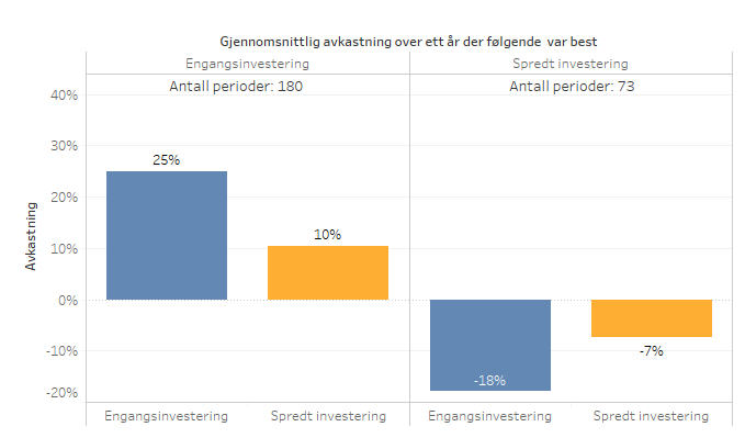 Investering_Gjennomsnitt_EivindBerg_Ettår.png