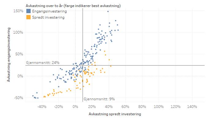 Investering_Avkastning_EivindBerg_Toår.png