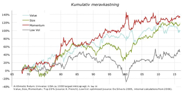 Meravkastning for Storebrand Global Multifactors faktorer. Kilde: Storebrand.