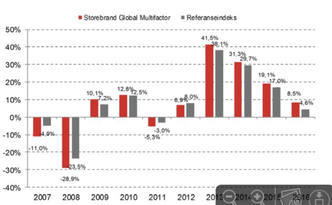 Historisk avkastning for faktorfondet Storebrand Global Multifaktor. Kilde: Storebrand.