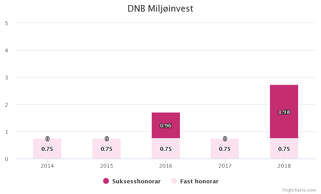 DNB Teknologi DNB Healthcare DNB Miljøinvest suksesshonorar