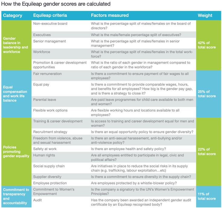 investere i likestilling nordea global gender diversity fund kron likestilling storebrand bølge likestilling