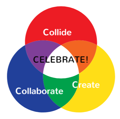The Team Building Process -  Collide - Split into groups, with each allocated a subject matterCollaborate - Brainstorm ideas and draft a planCreate- Apply on canvas ideas with materials providedCelebrate - Appreciate newly created masterpieces, ready to be hung at the office