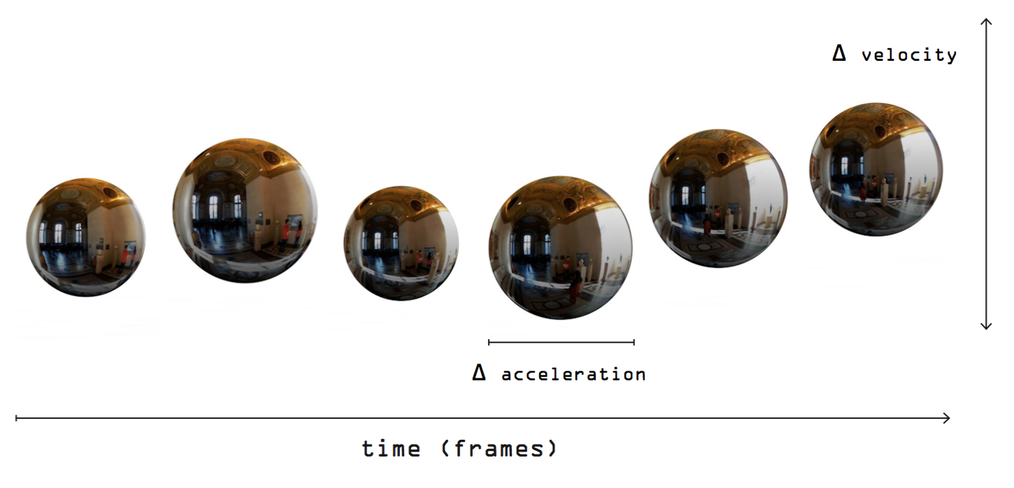 6. Visualize  To visualize and exaggerate this motion, we projected the video onto a sphere and mapped its change in velocity to scale and its change in acceleration to vertical motion.