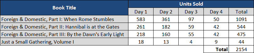 Book Giveaway - Units Sold.png