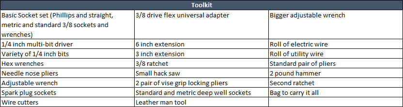 Vehicle Every Day Carry Items 2.png