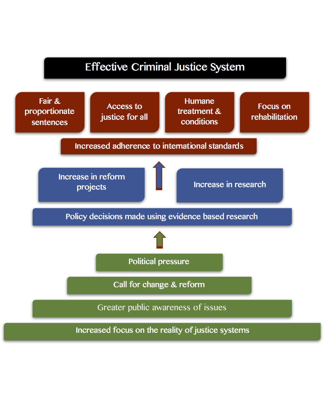 Justice Focus  Theory of Change for sustainable long-term, public-backed justice reform