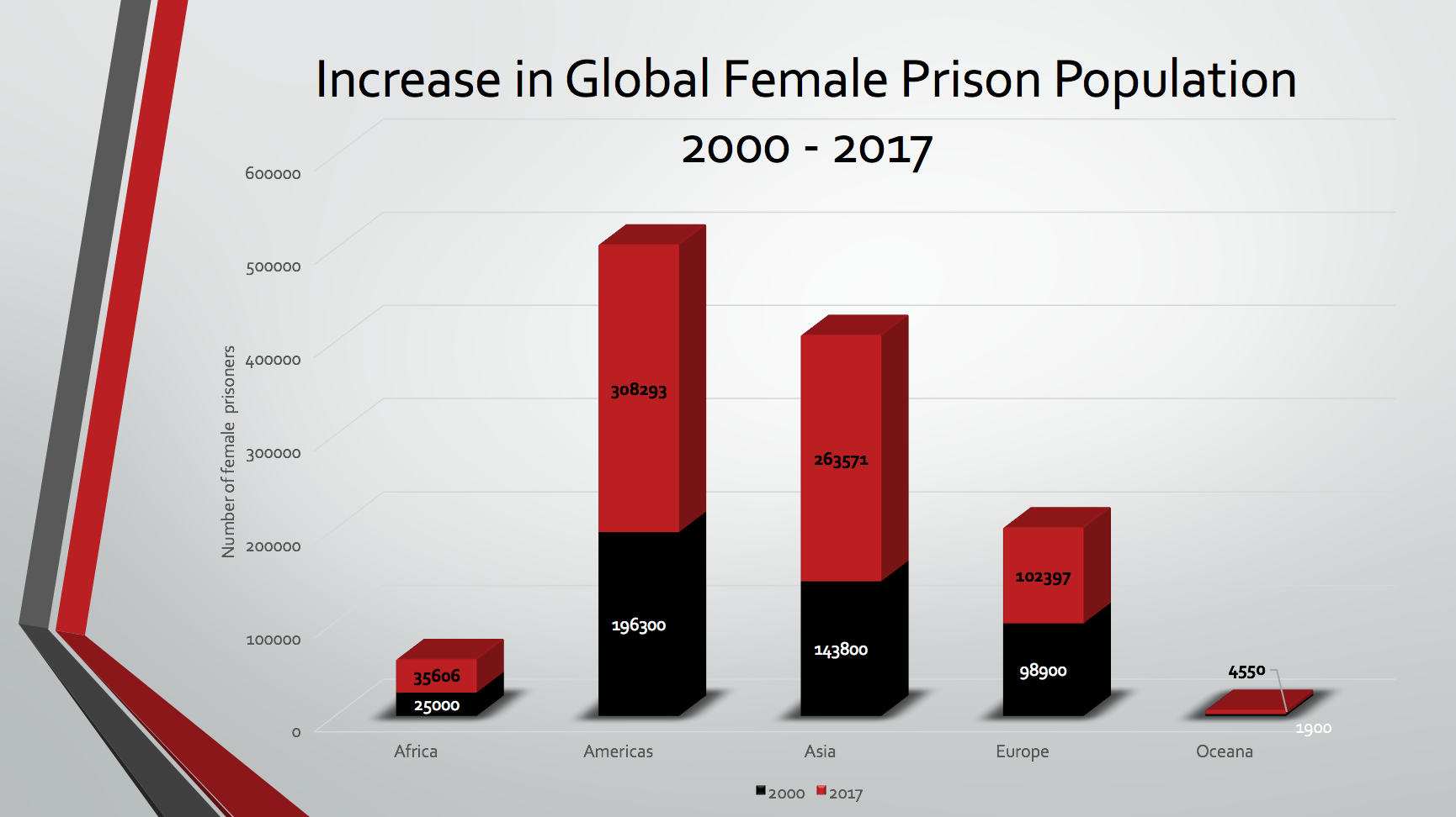 Increase of women in prison