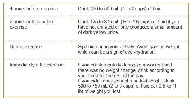 Hydration levels for athletic performance