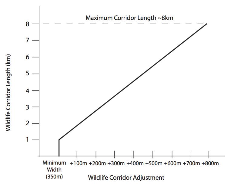 Formula for determining effective corridor width for a multi-species corridor. [BCEAG 1998]
