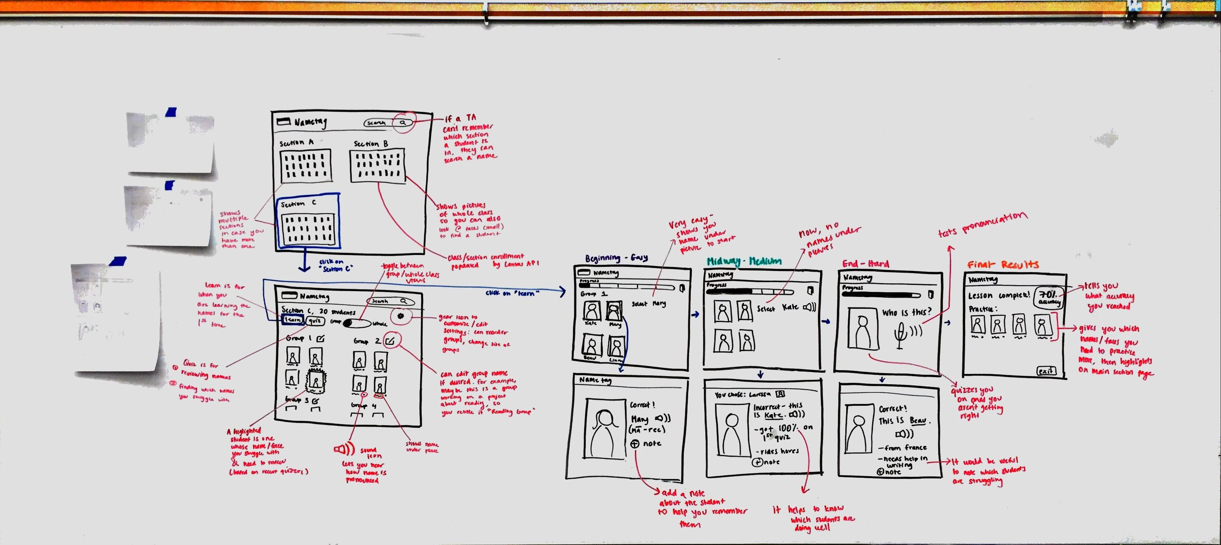 Whole whiteboard of sketches as I moved from concept to screens