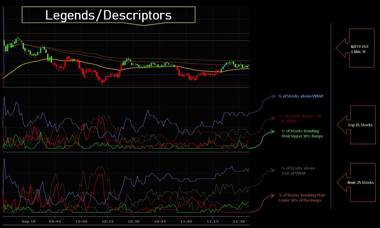 Legends / Descriptors for the NS Advance Relative Strength Indicator