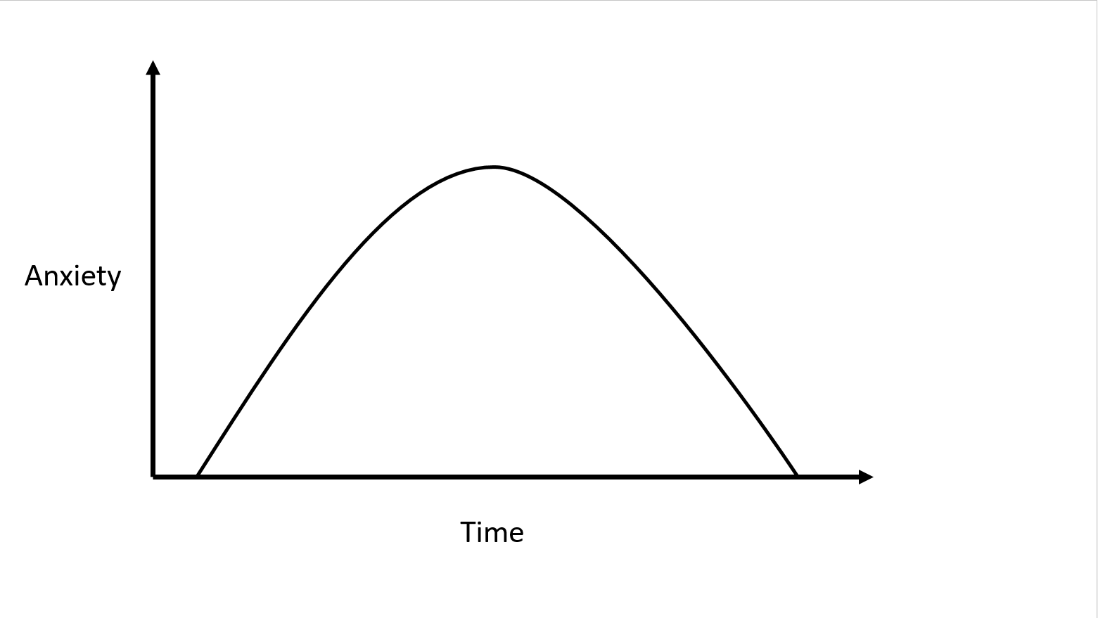 Figure 1: Anxiety is self-limiting. What goes up, must come down.