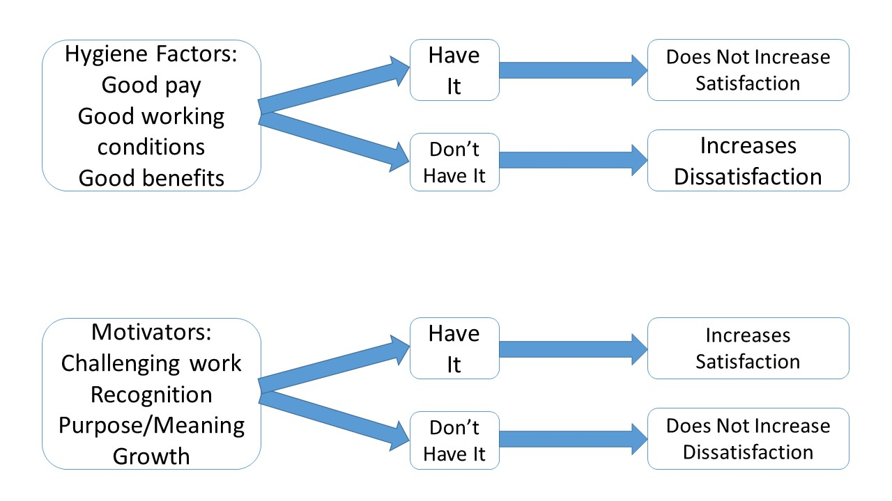 The relationship between Hygiene Factors/Motivators and Satisfaction/Dissatisfaction, Illustrated (non-swimsuit edition).