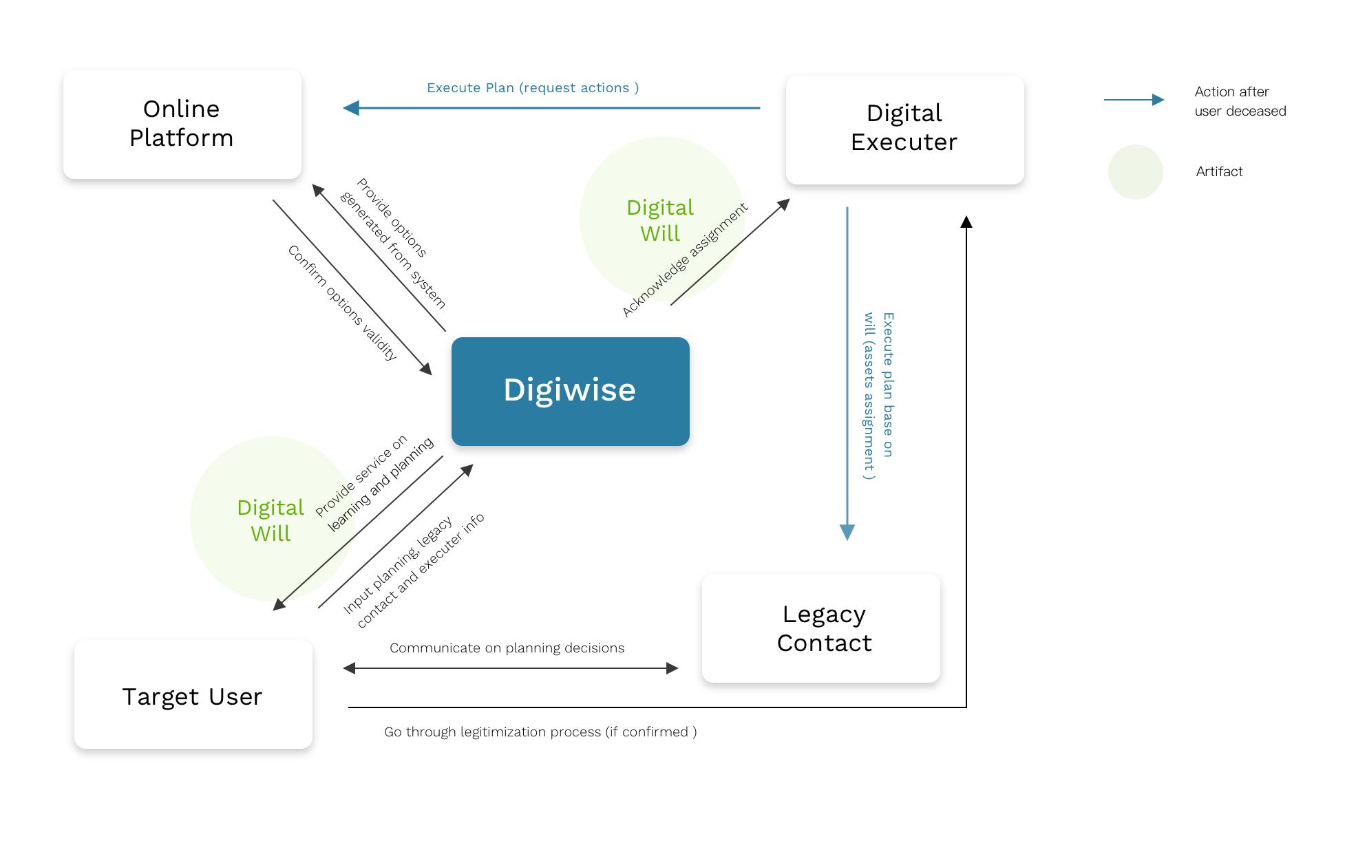Service Diagram.png