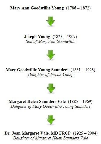 Mary Goodwillie to Mum - 2.JPG