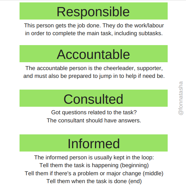 raci responsible accountable consulted informed breakdown.png