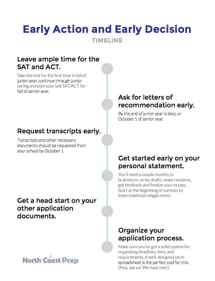 Early Action and Early Decision Timeline