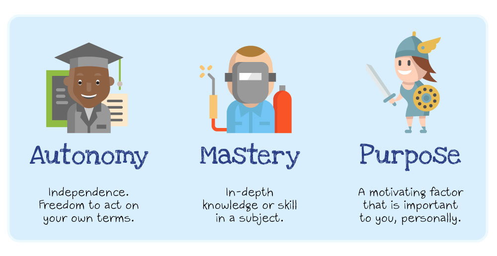Autonomy Mastery Purpose.jpg
