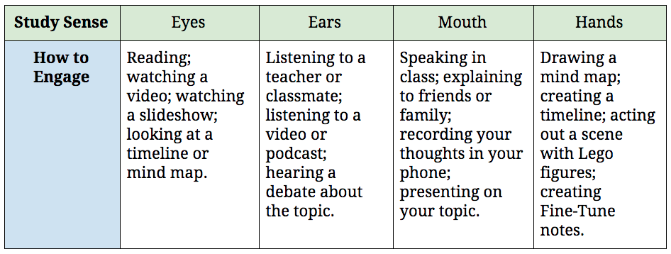 Study Senses table.png