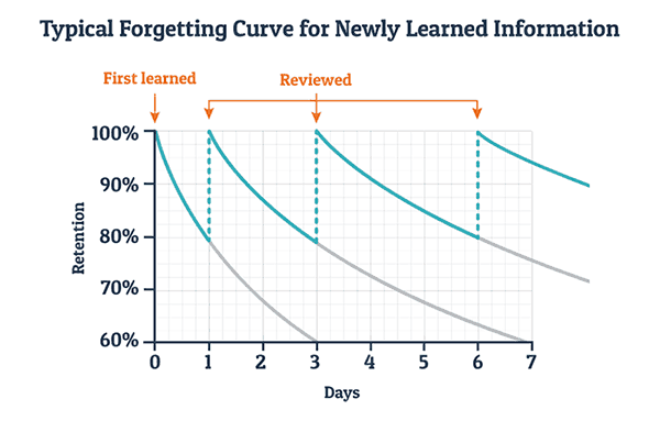 Forgetting Curve.png