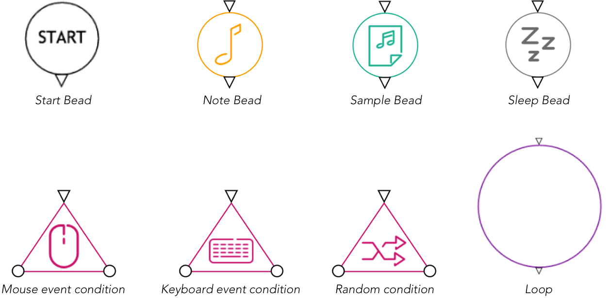 Elements of the AudioBeads language