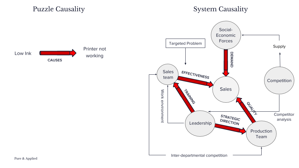 Pure & Applied –Causality Diagram Puzzle versus system – EdTech – Consulting