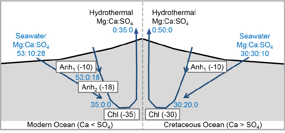 Conceptual models of seawater-basalt reactions at mid ocean ridge hydrothermal systems.