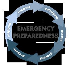 emergency-preparedness-cycle-blue.png