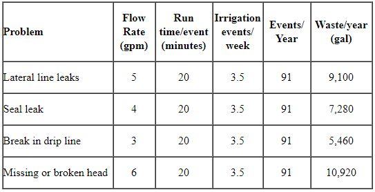 Table 1:   Water waste from typical irrigation system damage