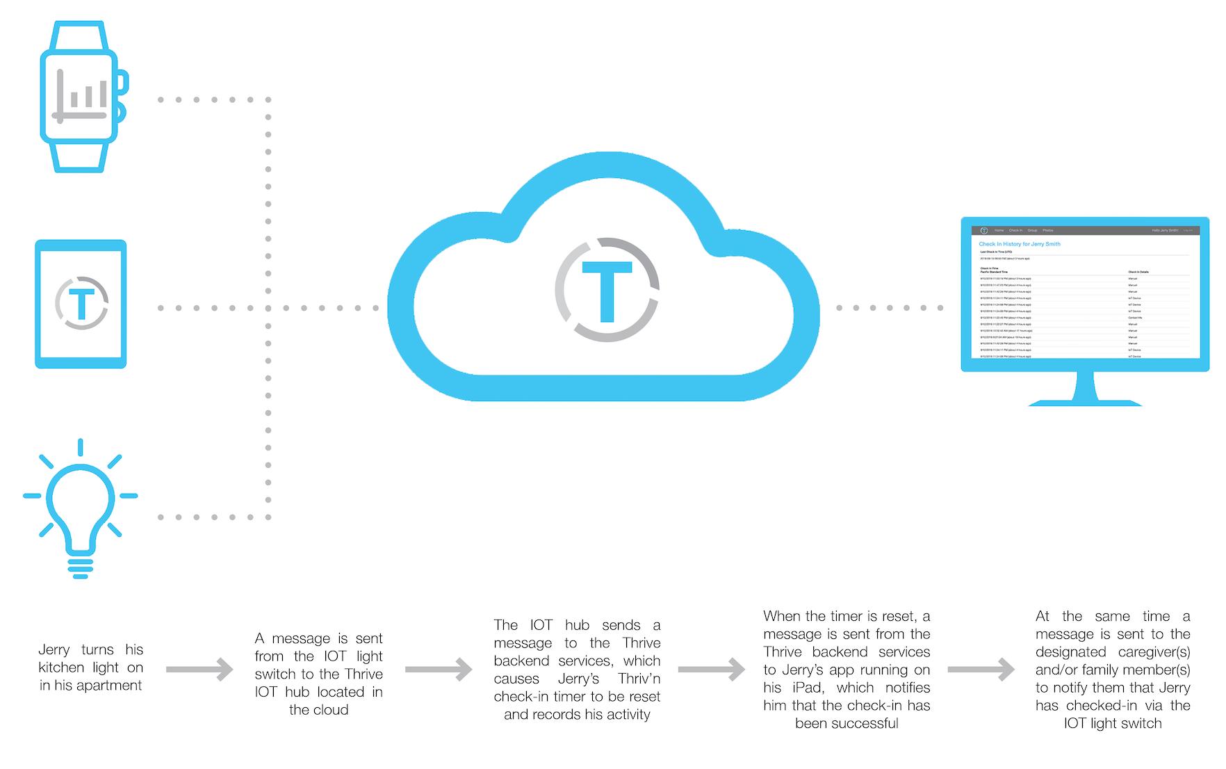 Thrive graphic.jpg