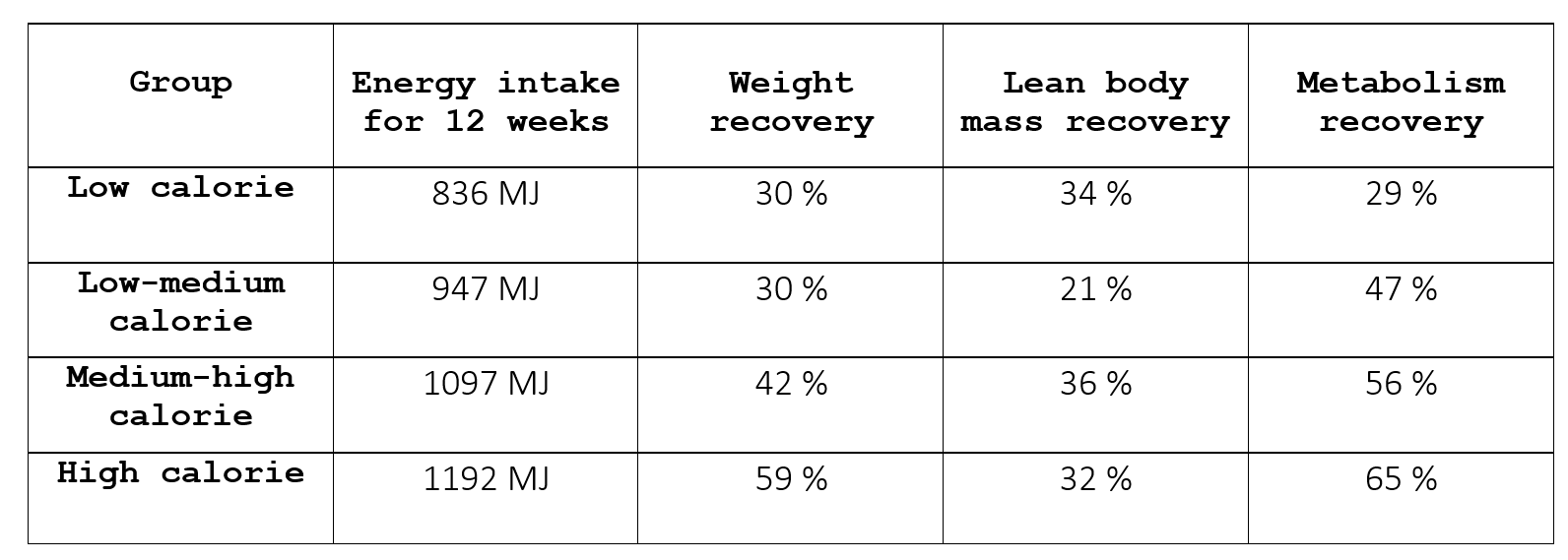 This table shows subjects' recovery levels during the 12-week controlled recovery period. 'Energy intake for 12 weeks' represents the sum of calories each subject consumed in the 12-week recovery period. The percentage recovery is related to the weight, lean body mass or metabolism change from baseline until the end of the starvation period ( [value after 12 weeks recovery - value at the end of starvation] x 100 / [pre-dieting value - value at the end of starvation] ).