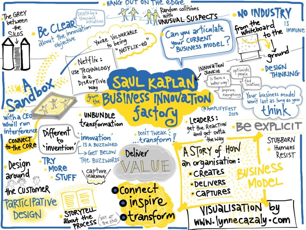 Visualization of Saul Kaplan's Business Model Innovation. Design thinking at its rawest.