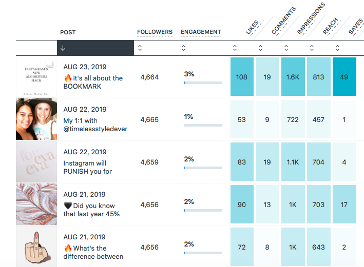 Instagram Analytics followers engagement likes comments impressions posts