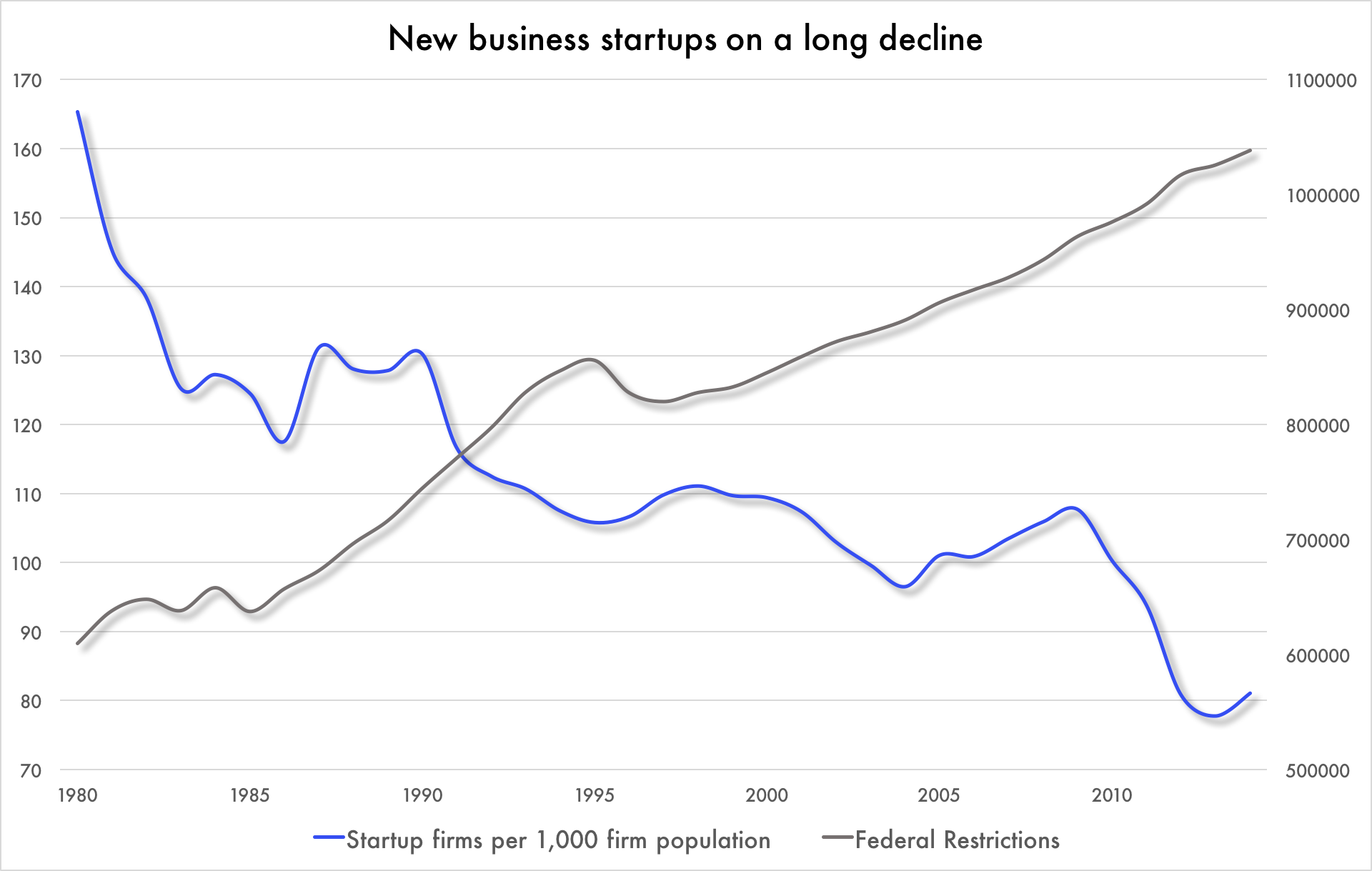 Startup businesses  here are defined as firms less than one-year-old employing at least one person besides the owner. Source:  Kauffman Foundation .  Federal restrictions  calculated from the Code of Federal Regulations, the government publication that contains all final federal rules. Source:  RegData 2.2, 1975-2014