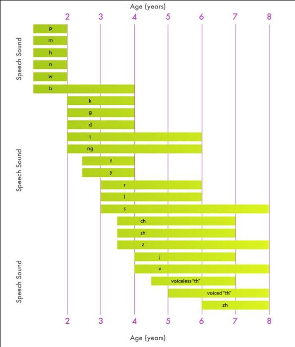 speech chart.png