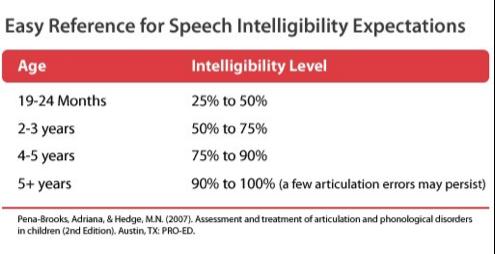 chart speech intelligence.png