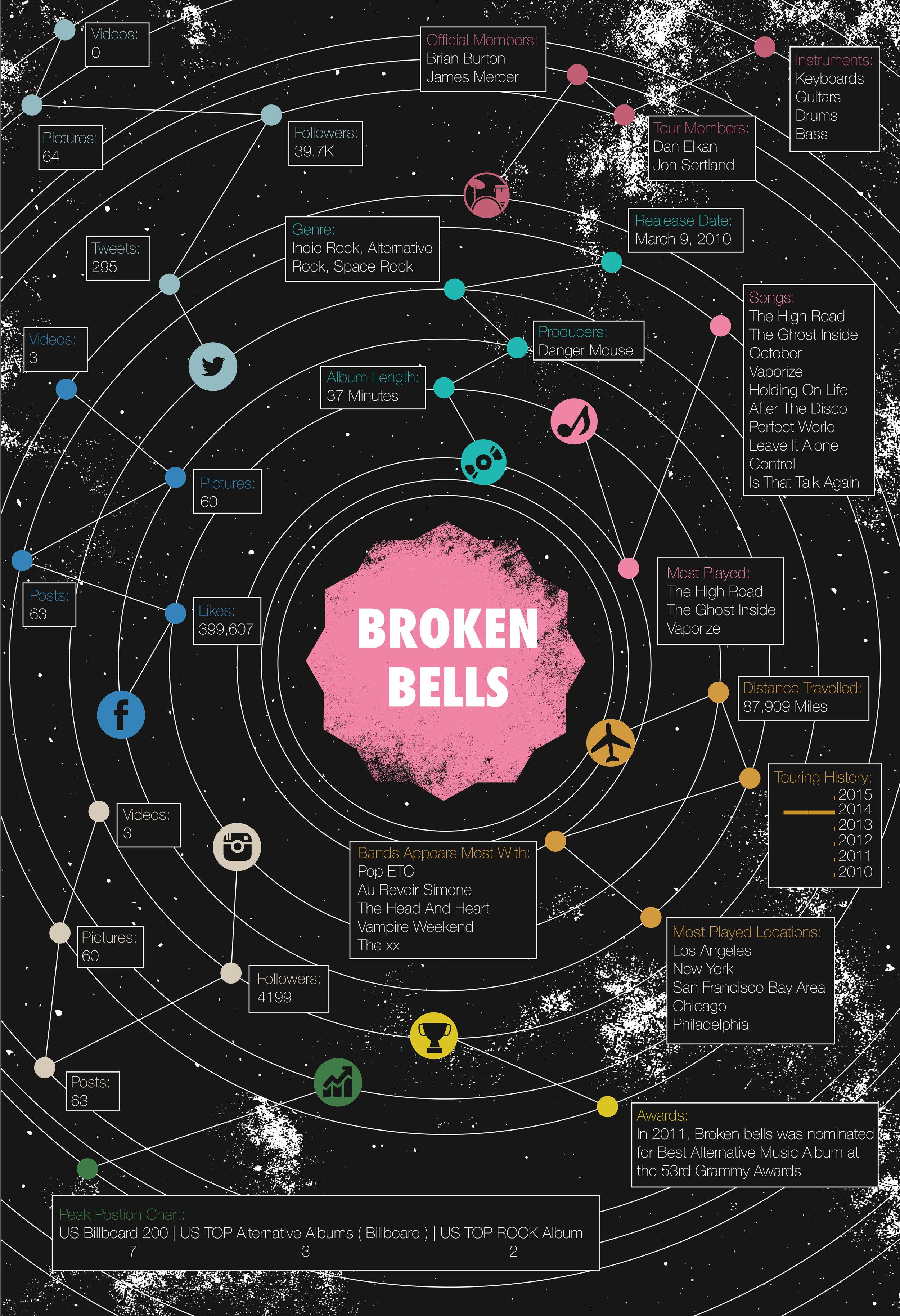 Graphic Design 03 — Broken Bells Infographic Poster