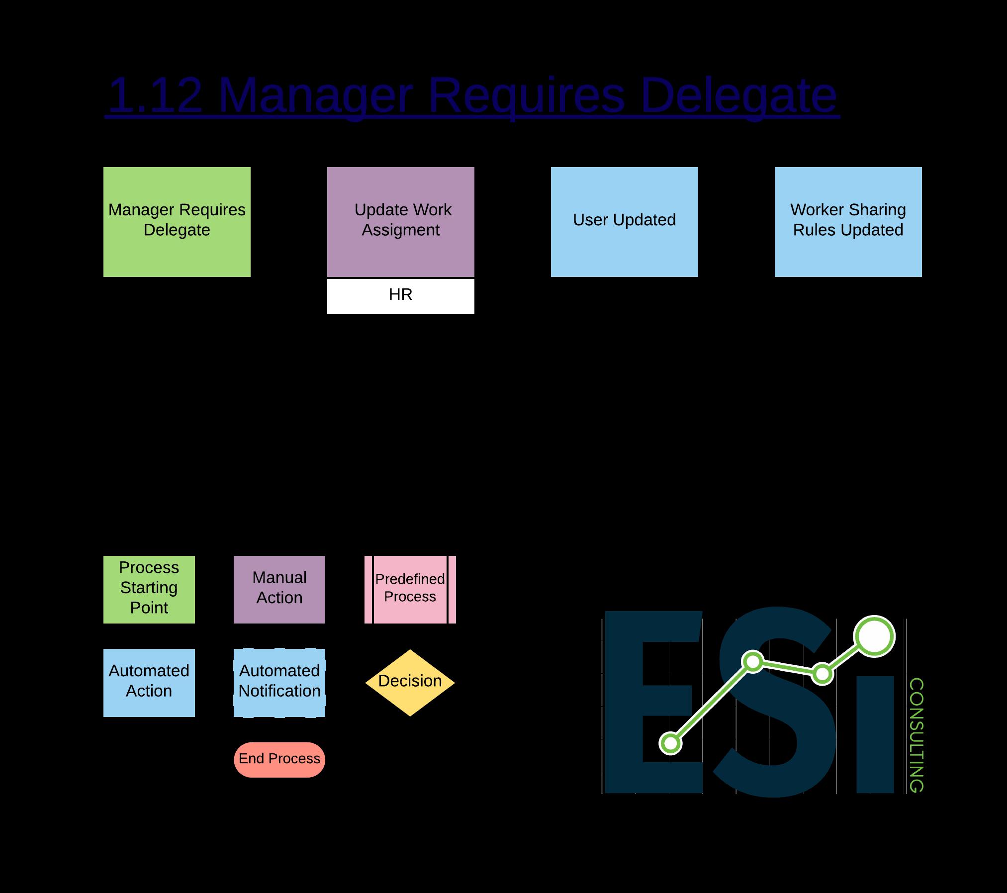 1.12 Manager Requires Delegate -