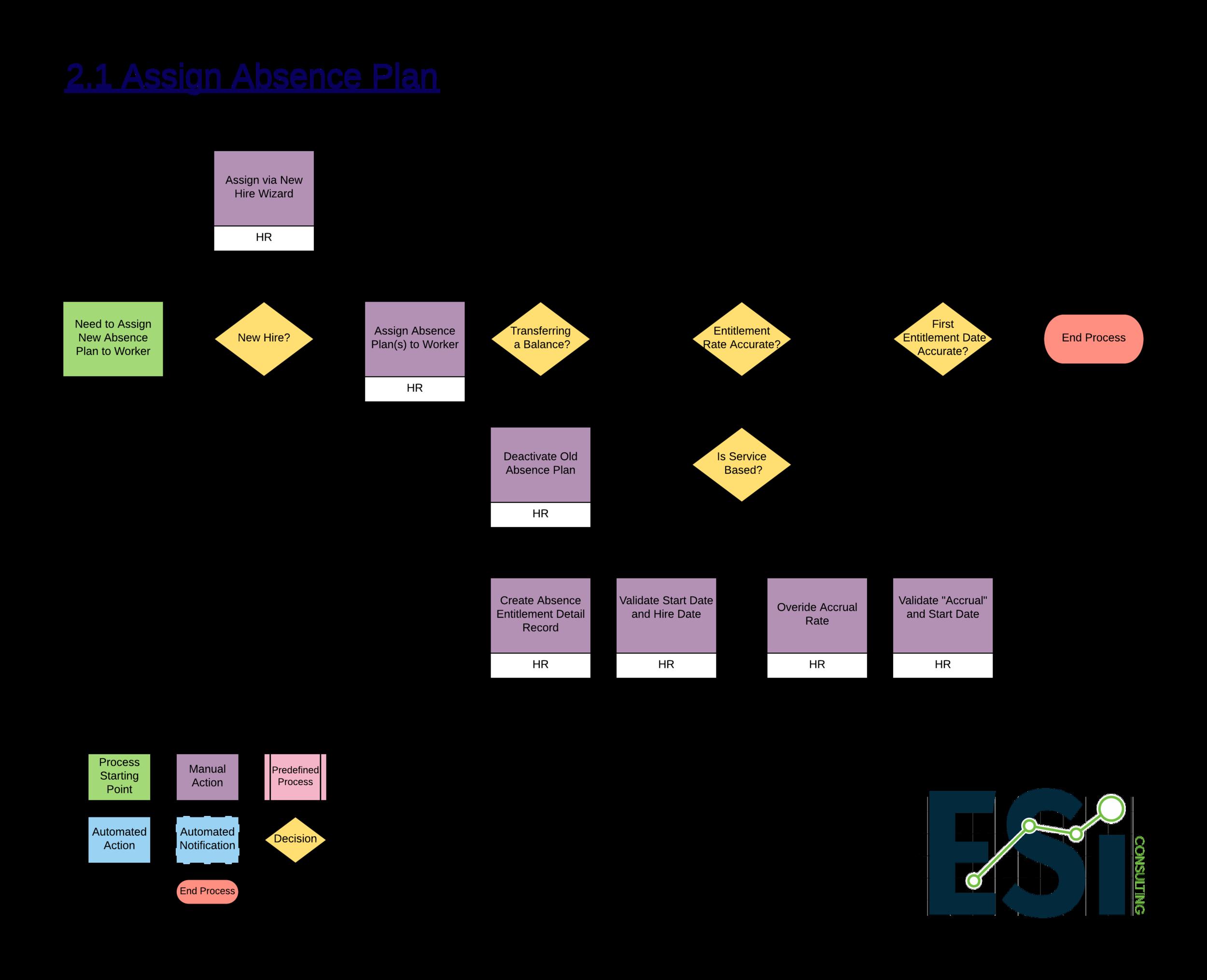 2.1 Assign Absence Plan -