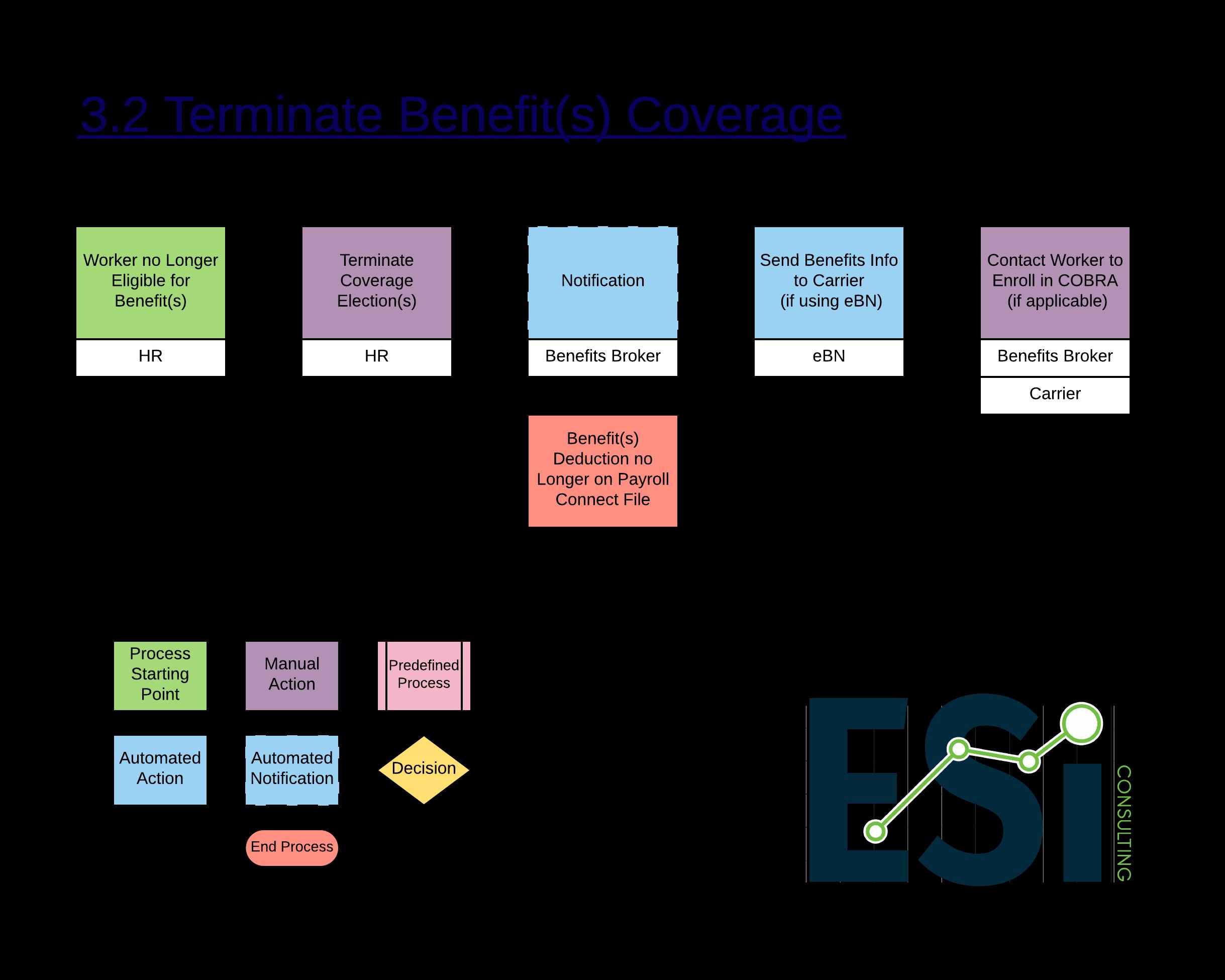 3.2 Terminate Benefit(s) Coverage -