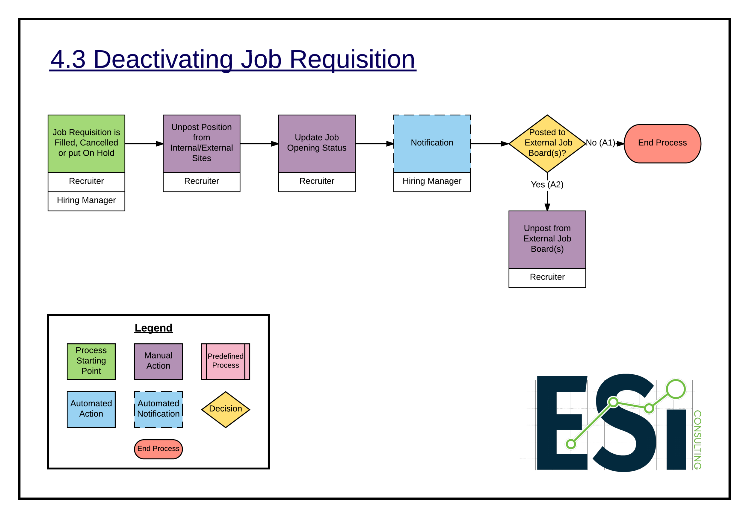 4.3 Deactivating Job Requisition -