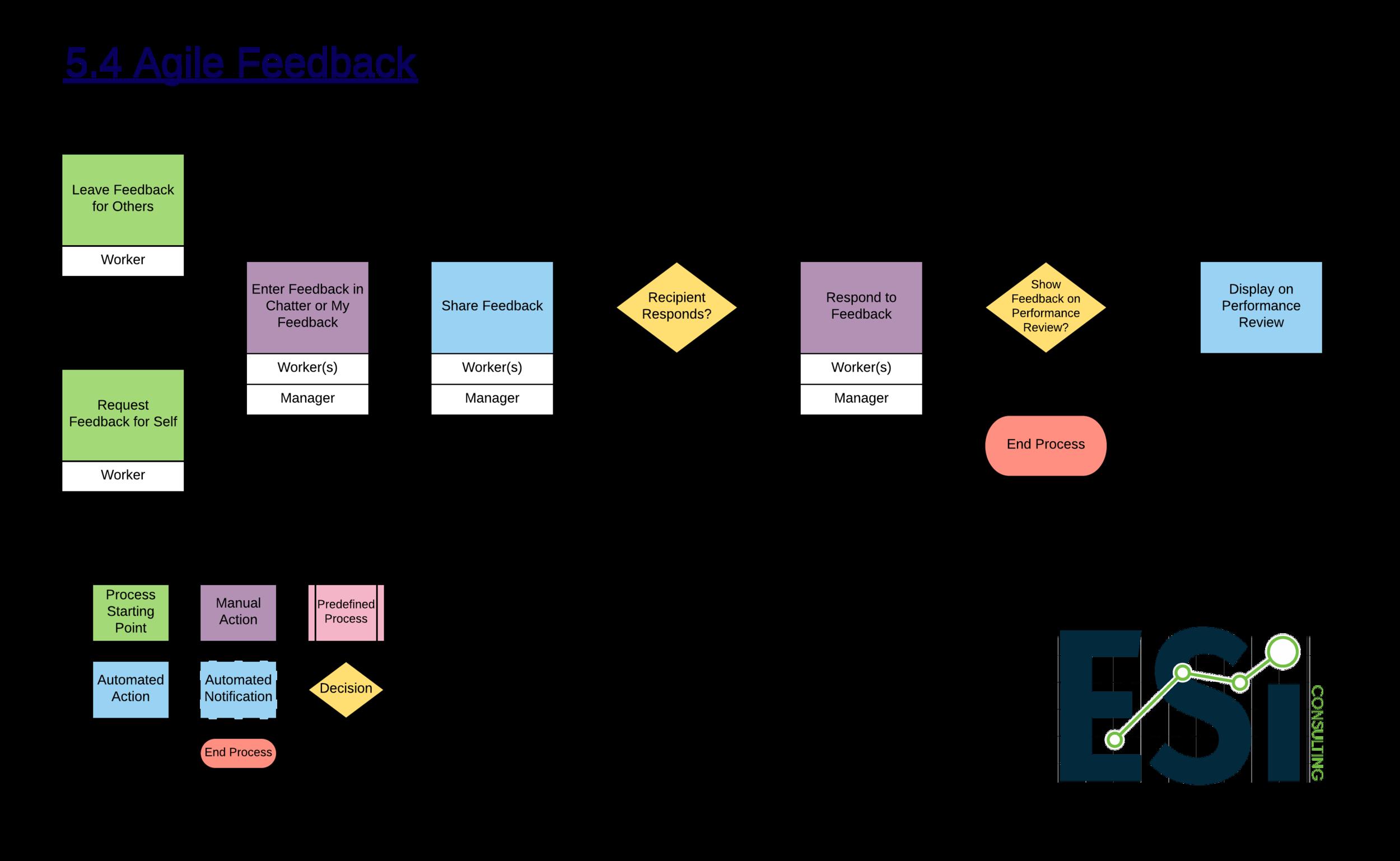 5.4 Agile Feedback -